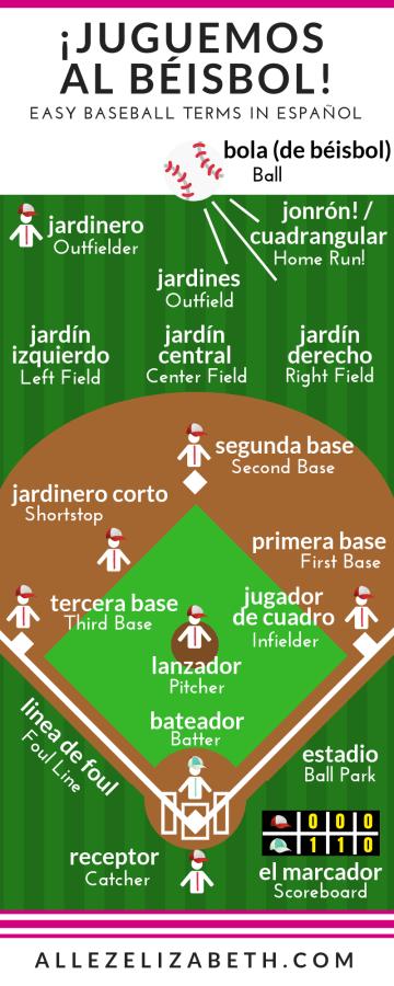 AE - Baseball Terms in Spanish (Español)