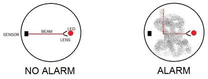 Photoelectric Smoke Detector Diagram Smoke Alarm Diagram