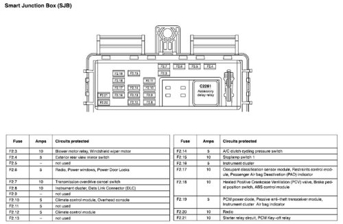 small resolution of 1995 ford taurus fuse box location