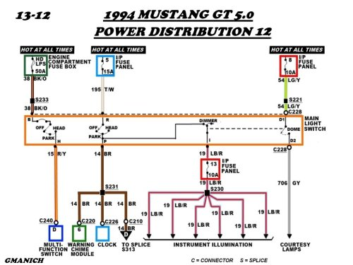 small resolution of wiring diagram for 1995 ford mustang wiring diagram database electrical wiring diagrams 1995 ford mustang gt