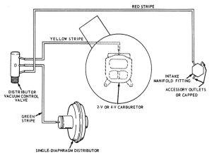 distributor vacuum control valve???  Ford Mustang Forum