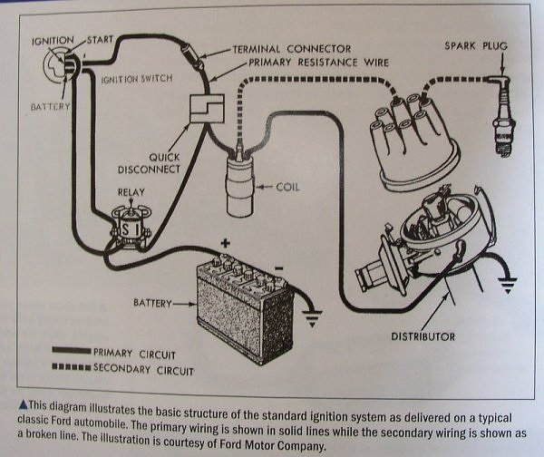 1975 ford duraspark wiring diagram honda mt 50 2 schematic ii harness worksheet and u2022 electronic ignition
