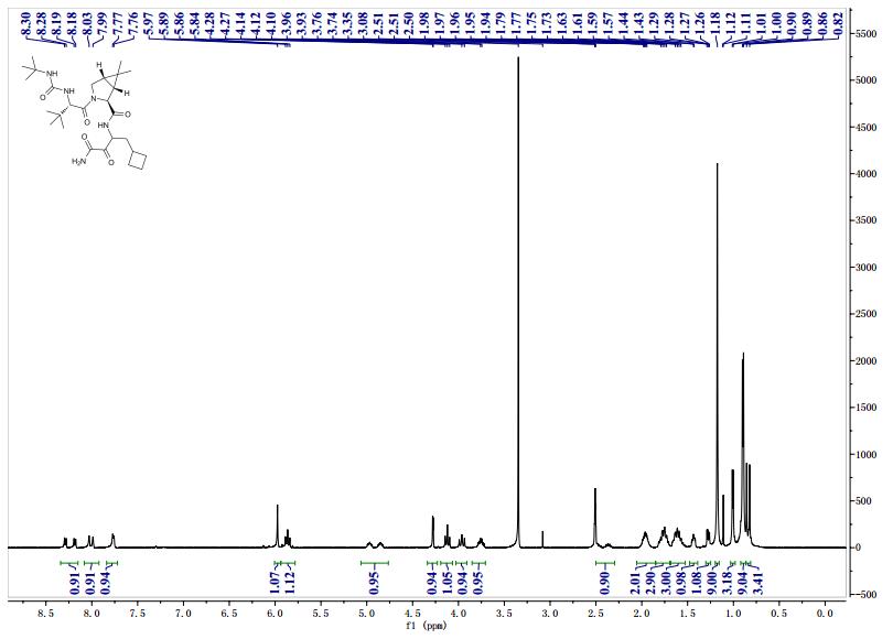 NMR GRAPH