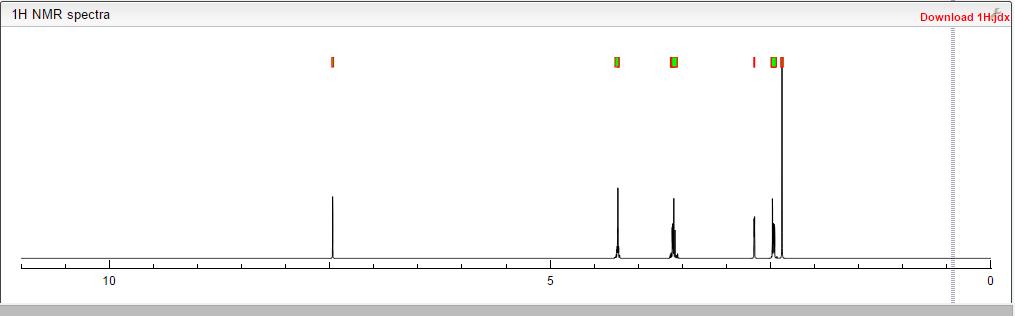 1H NMR GRAPH