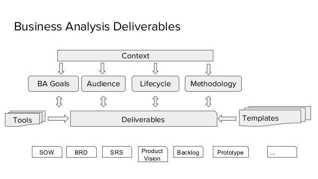 Business Analysis Templates 15 Free Analysis Sample Example