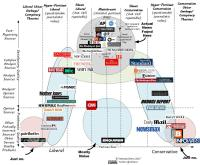 All Generalizations are False - Home of the Media Bias Chart