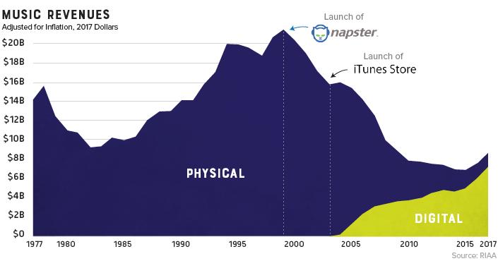 Physical music sales vs digital