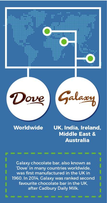 Dove & Galaxy- Around the World