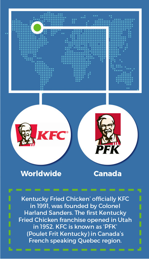 KFC & PFK - Around the world