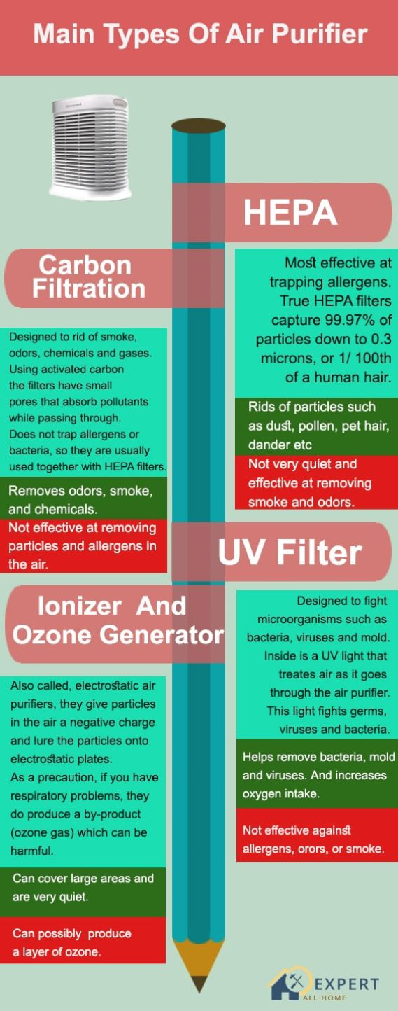 Types-of-Air-Purifier-filters-allhomex
