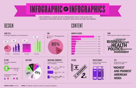 Infographic Tools