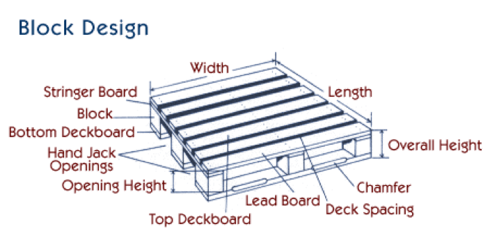 What Type Of Wood Are Pallets Made From