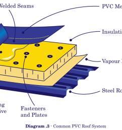 pvc single ply illustration [ 1084 x 800 Pixel ]