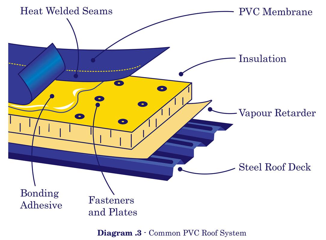 hight resolution of pvc single ply illustration