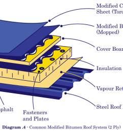 modified bitumen 2 ply illustration [ 1100 x 795 Pixel ]