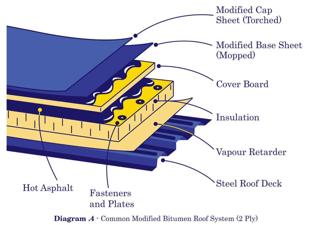 medium resolution of modified bitumen 2 ply illustration
