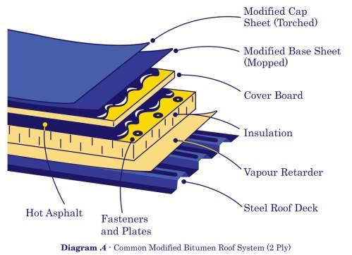small resolution of modified bitumen 2 ply illustration
