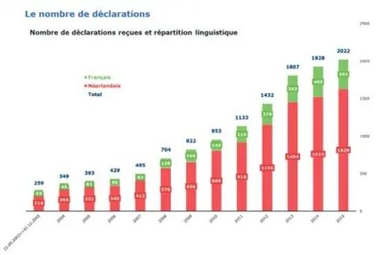 Stats_Euthanasie_Belgique