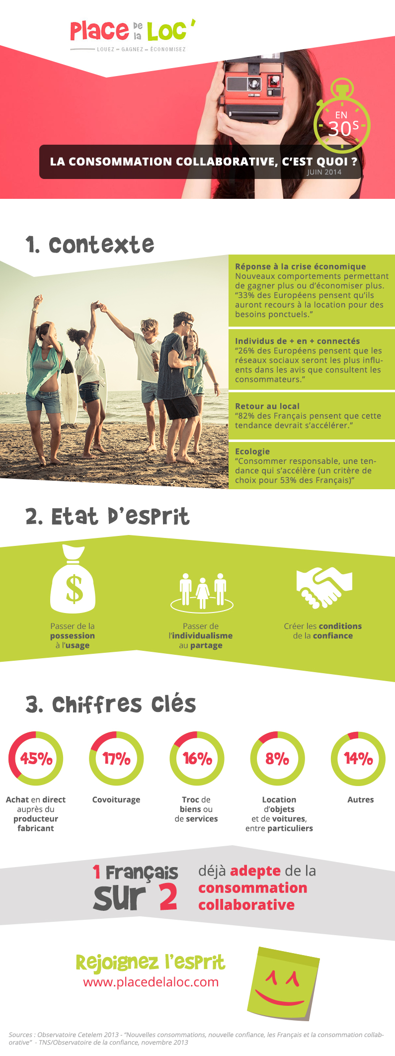 Infographie_Conso_collaborative_PLACEdelaLOC