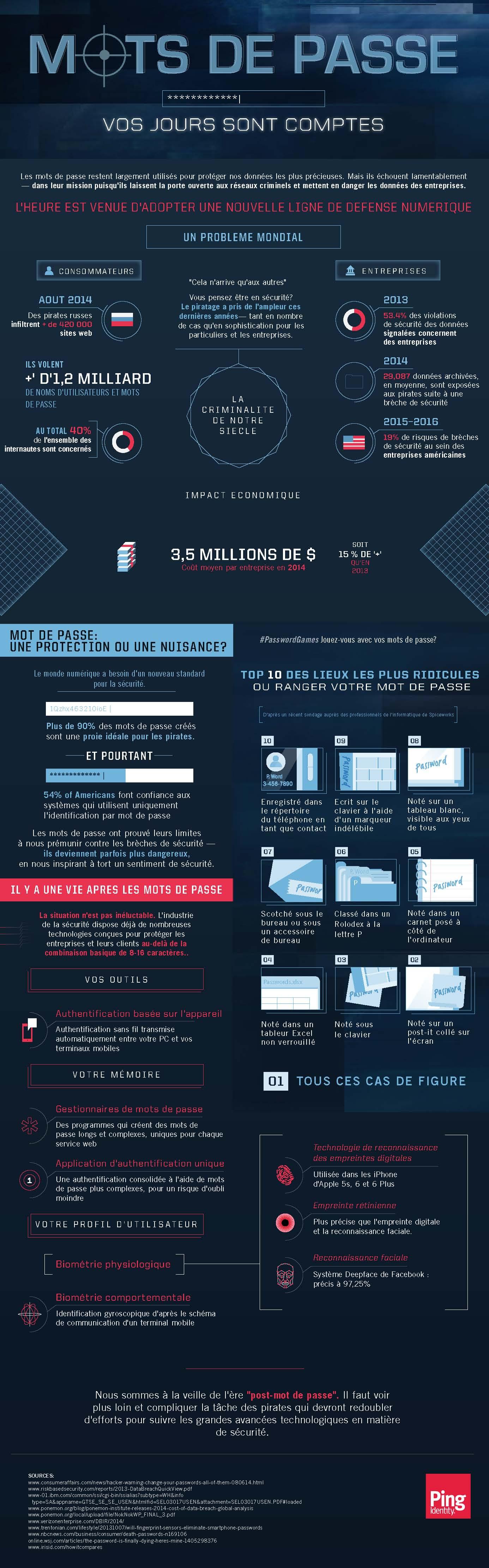 Infographie_PingIdentity_PostPasswordEra_FR