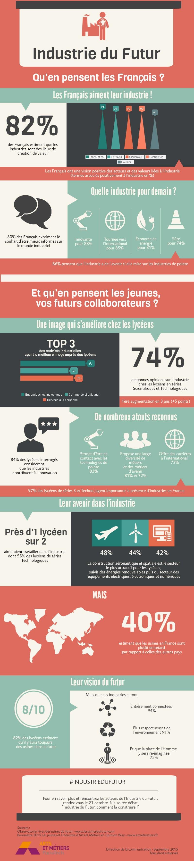 Infographie-industrie-du-futur