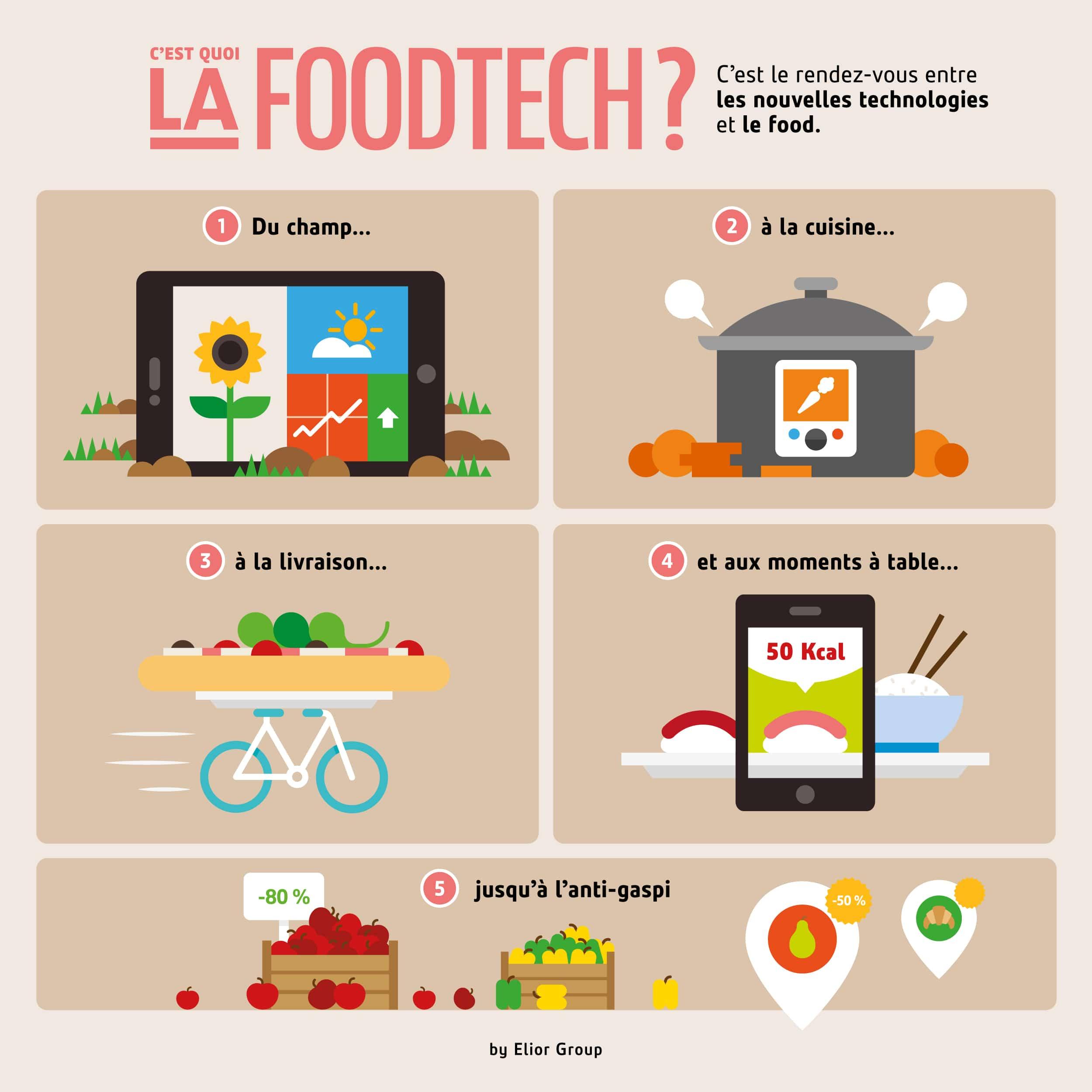 C'est quoi la FoodTech - Définition  infographie Elior Group