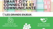 Infographie – Smart city : connectée et communicante