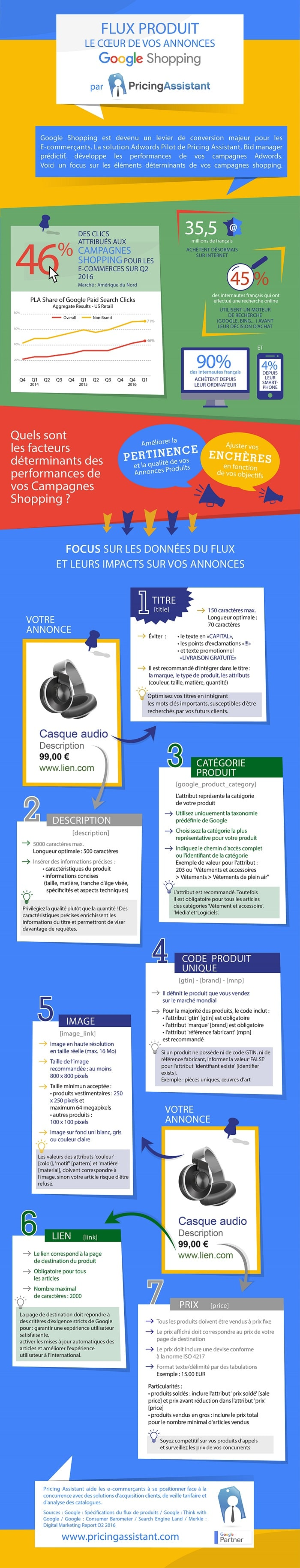 Infographie Pricing Assistant - Les bonnes pratiques Google Shopping