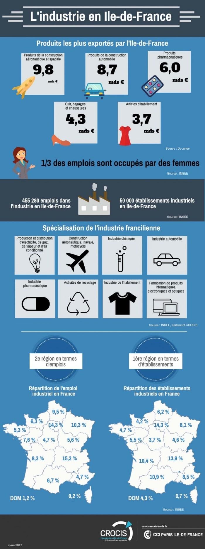 Quel est le poids de l'industrie dans l'économie francilienne ?