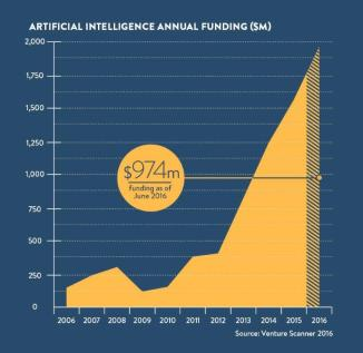 Indicateur direct du dynamisme de l'innovation dans le secteur de l'intelligence artificielle,