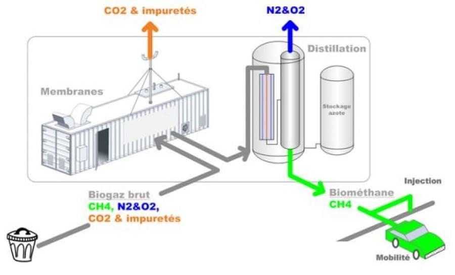 Produire du biométhane avec Waga Energy