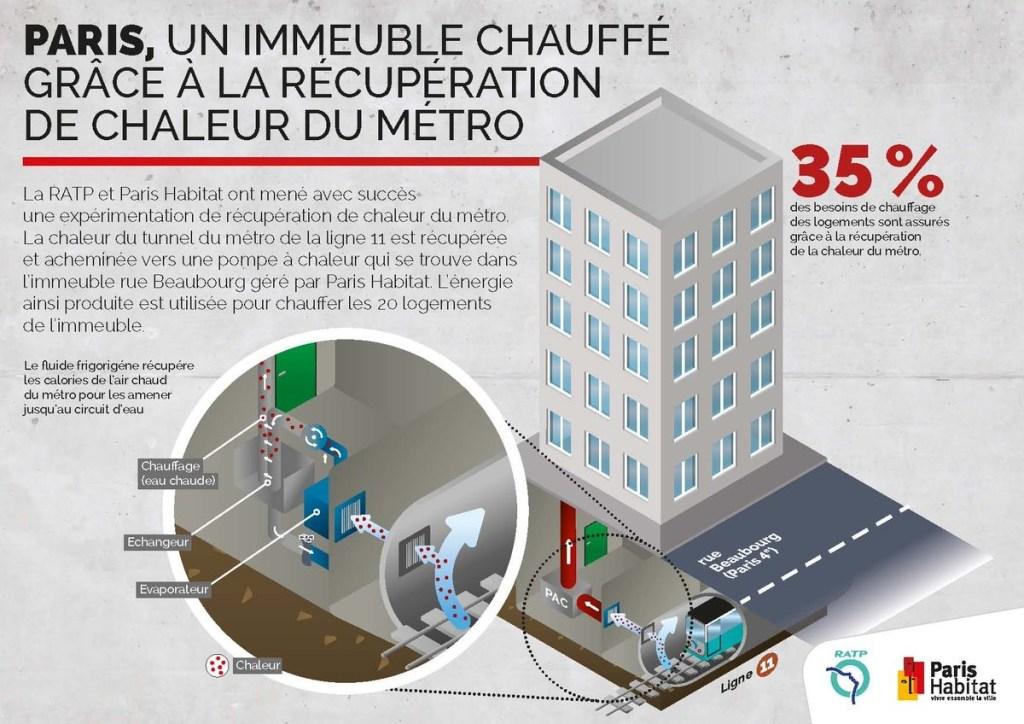 Une première à Paris ! Situé près du Centre Pompidou, un immeuble de vingt logements sociaux utilise une pompe à chaleur air/eau, dont l'air est préchauffé par la chaleur de la ligne 11 du métro (35 % des besoins couverts gratuitement).