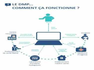 Dossier médical partagé » (DMP).