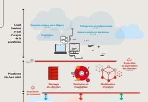La donnée au centre de la construction de nouveaux services. Quelques grands projets « numériques » en Ile-de-France