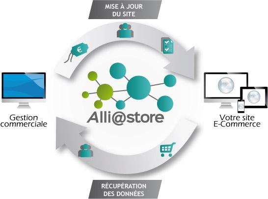 Schéma de fonctionnement Alliastore