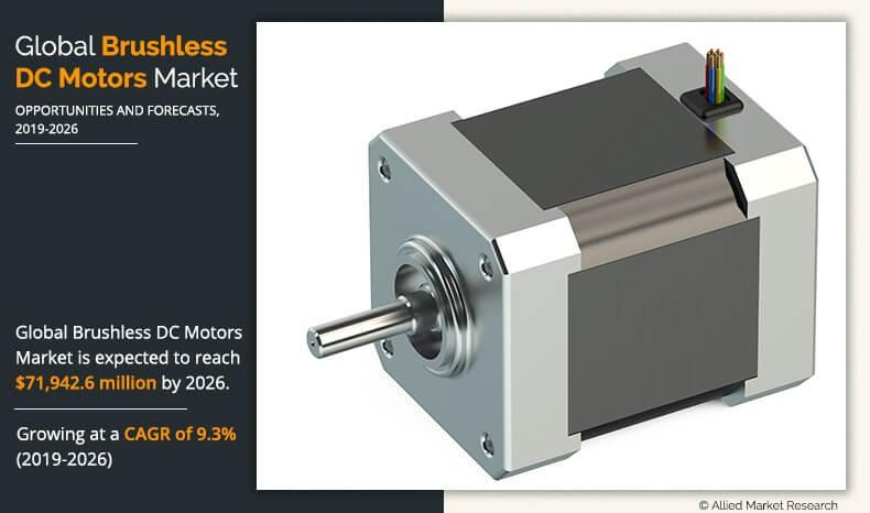 Brushless DC Motor Market
