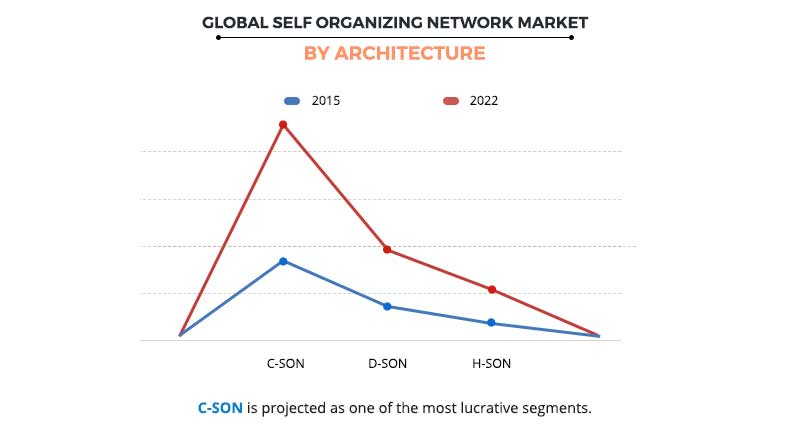 Self-Organizing Networks (SON) Market by Architecture
