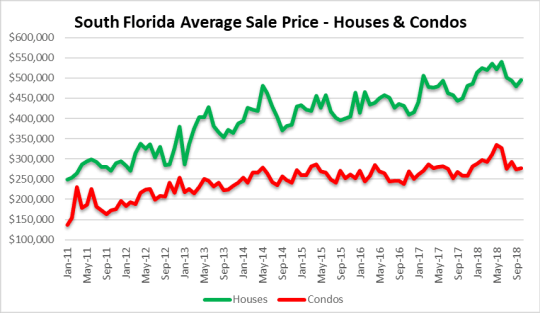 home stretch - South Florida real estate