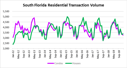 South Florida real estate volume