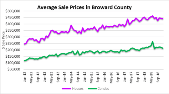 Condo correction and house prices Fort Lauderdale