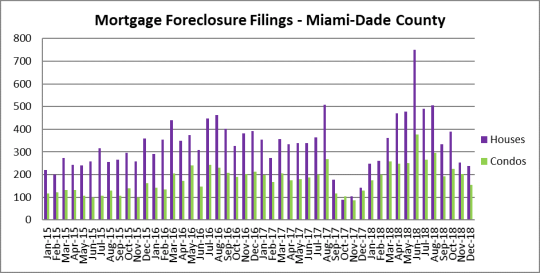 Year in review - Miami foreclosures