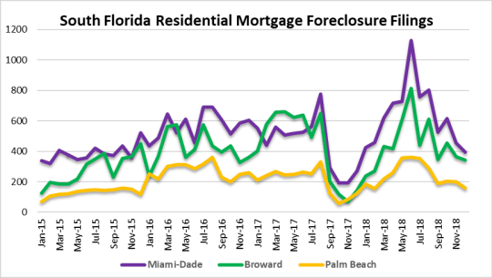 Year in review - South Florida foreclosures