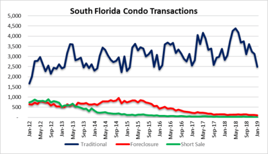 Condo sales drop - another crash ahead?