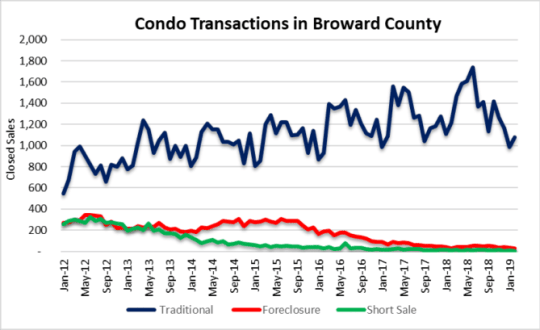 Watch condo foreclosures, short sales in Fort Lauderdale