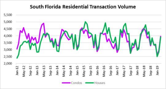 Rate support boosts deal volume in Miami, Fort Lauderdale & Palm Beach