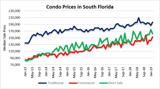 Condo prices - waiting on buyers in South Florida