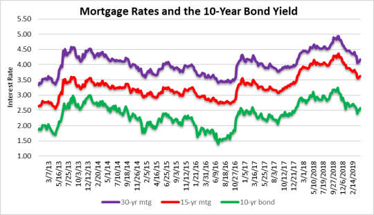 Mortgage rates and market support