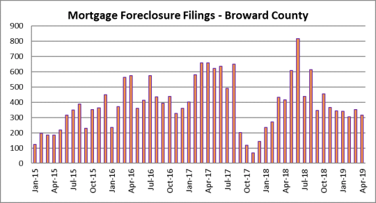 First shot - condo and house foreclosures in Fort Lauderdale