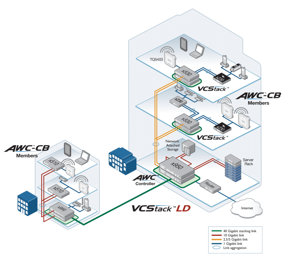 medium resolution of integrated wireless lan management