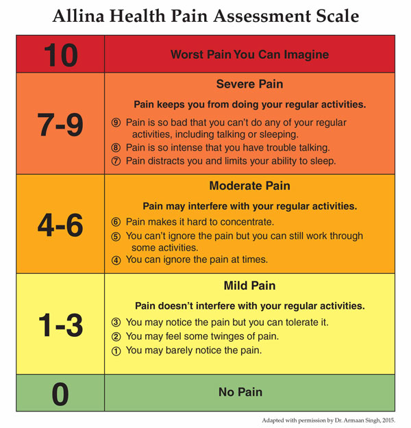 small resolution of managing your pain